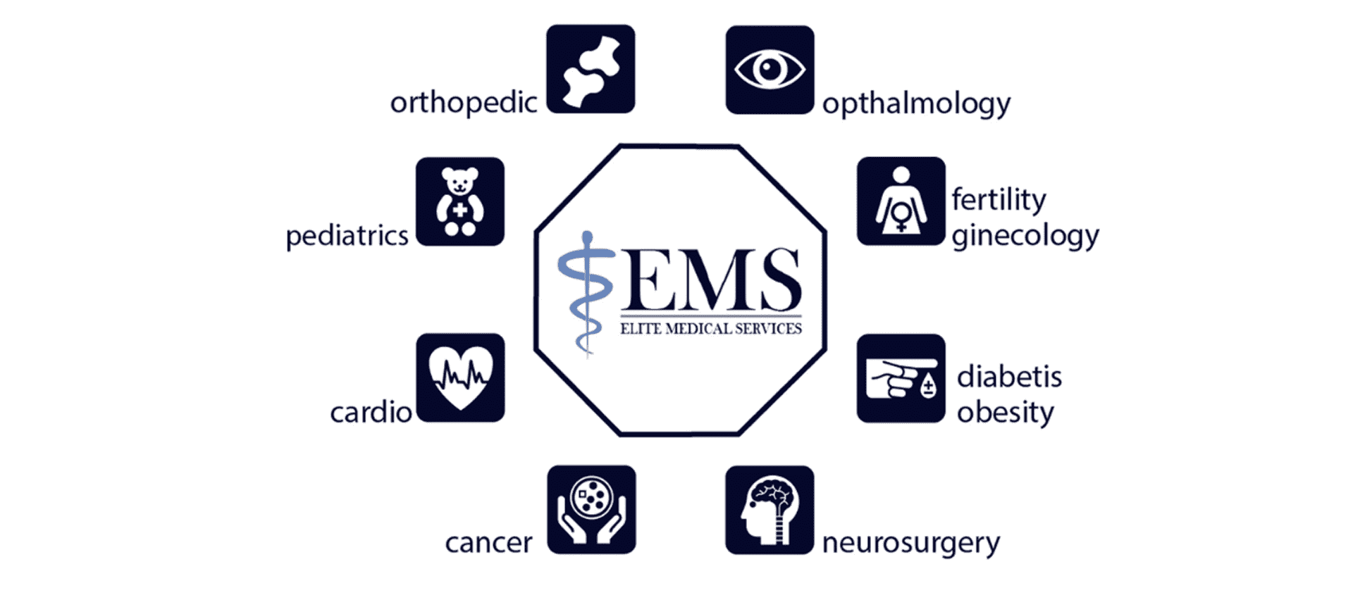 elite medical services portfolio clienti digital compass medical tourism